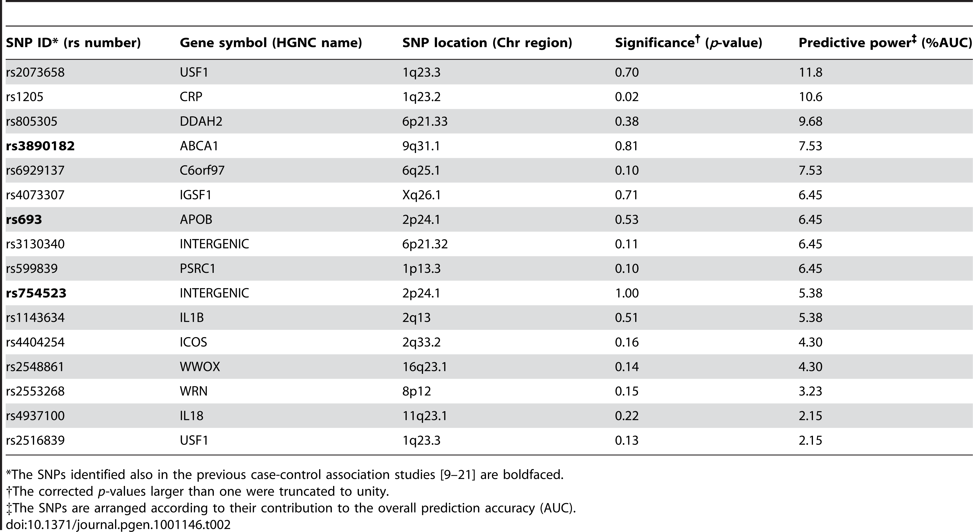 The single nucleotide polymorphisms (SNPs) predictive of the subjects with 15% lowest and highest IMT levels in 2001.