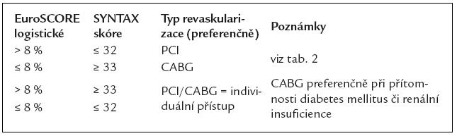 Typ revaskularizace pacientů s chronickou formou ICHS (v návaznosti na tab. 5).