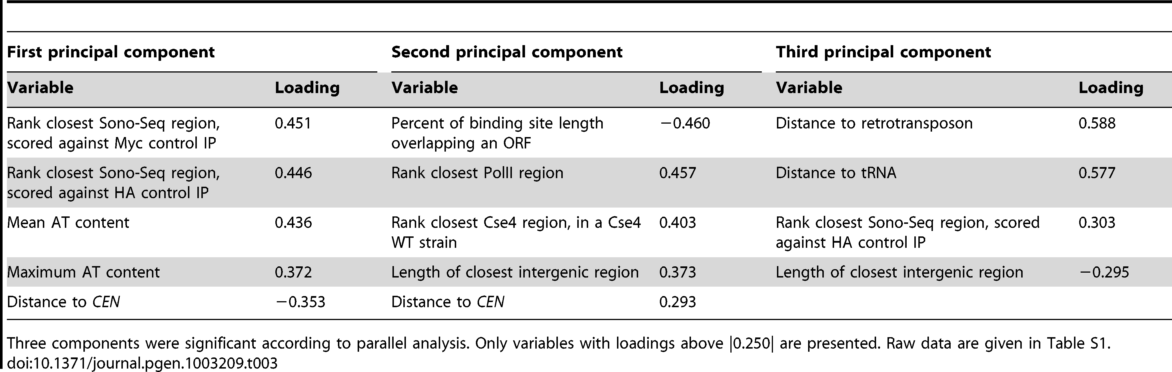 Results from principal component analysis of 23 <i>CLR</i>s.