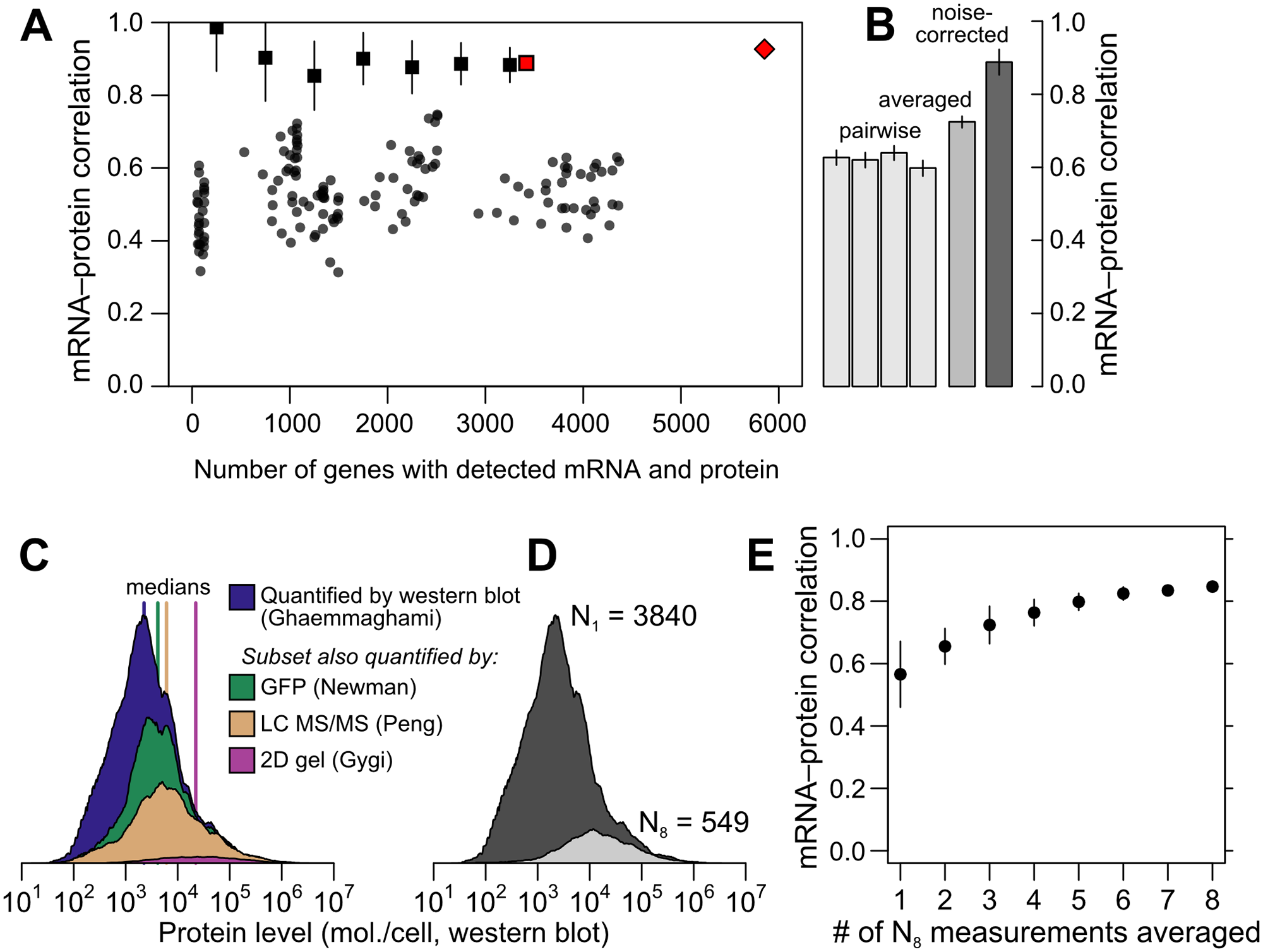Correlations between mRNA and protein levels vary widely and are systematically reduced by experimental noise.
