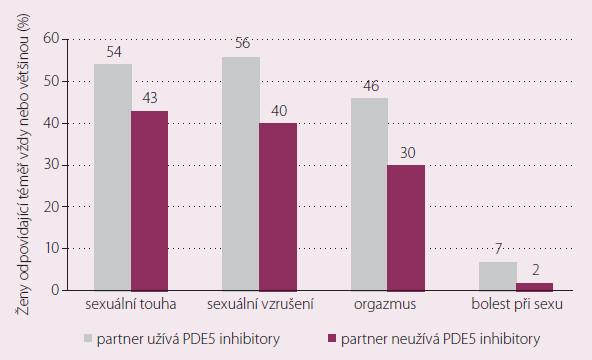 Zlepšení ženských sexuální funkcí po léčbě partnerů trpících erektilní dysfunkcí [5].