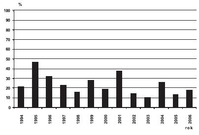 Sekundární prevence cystických ledvin v ČR, 1994 – 2006