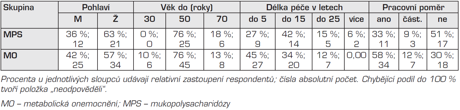 Základní údaje o respondentech výzkumu.
