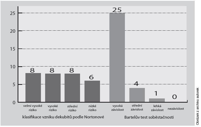 Porovnání významu klasifikace dle Nortonové a Bartelova testu soběstačnosti u pacientů s již vzniklými dekubity