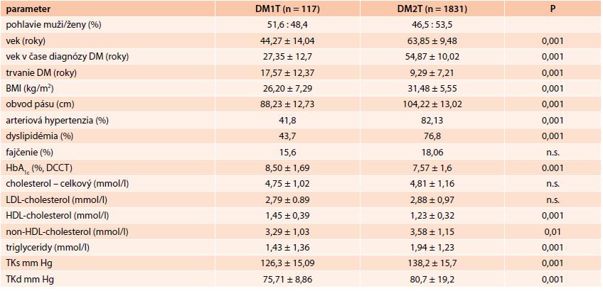 Základné antropometrické údaje, základné klinické a metabolické ukazovatele. Hodnoty sú vyjadrené ako aritmetický priemer ± SD.