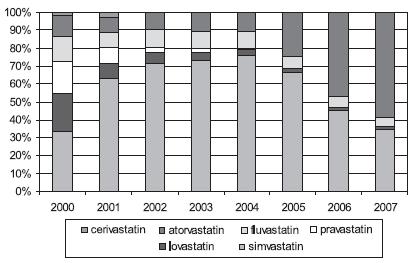 Podíl jednotlivých statinů na celkové spotřebě statinů v DID (SÚKL)