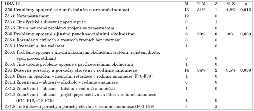 Statisticky významně rozdílný výskyt souvisejících faktorů v životě mužů oproti ženám se schizofrenií.