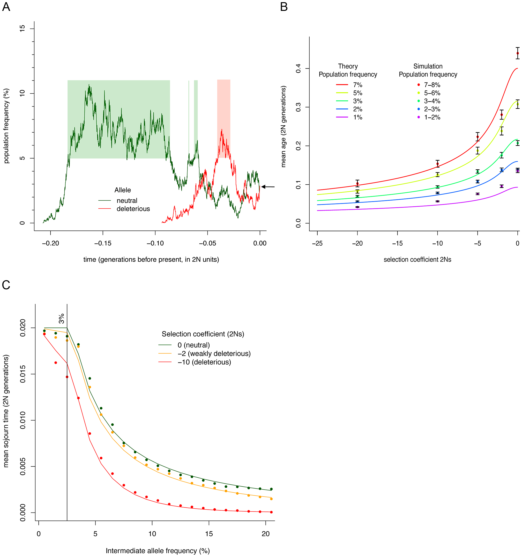 Simulation and theoretical results for allelic age and sojourn times.