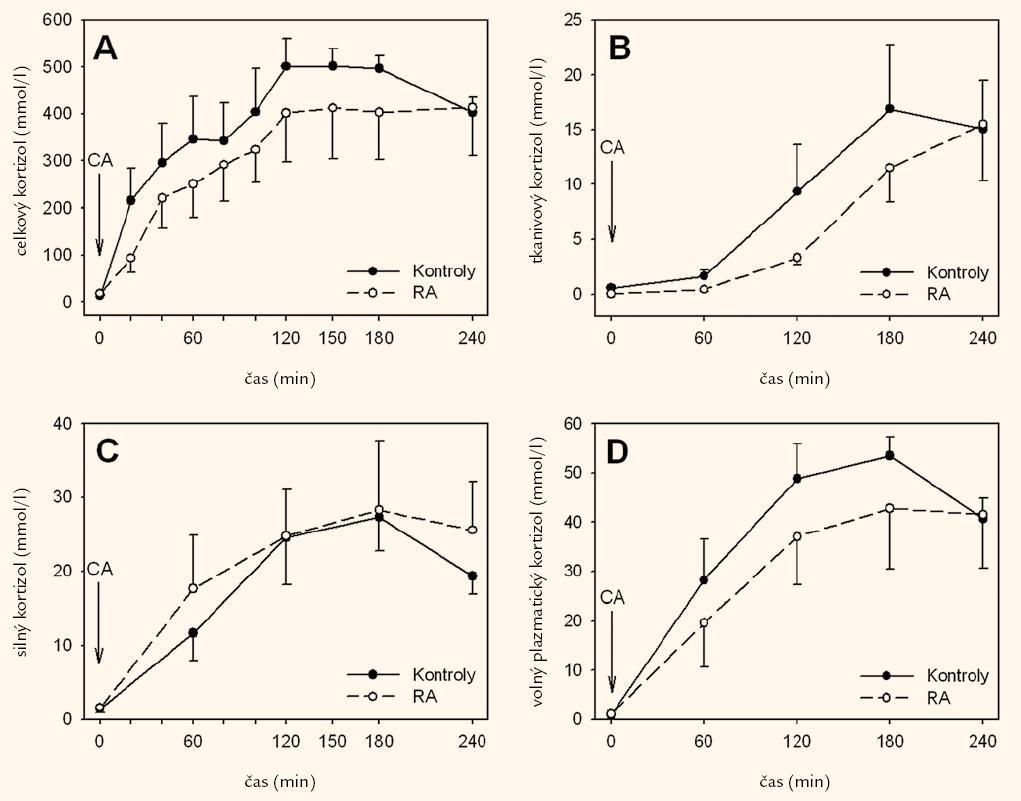 Obr. 1. Koncentrácie celkového (A), slinného (B), tkanivového (C) a voľného plazmatického (D) kortizolu počas kortizón acetátového testu (CA) s predchádzajúcim podaním dexametazónu u pacientiek s reumatoidnou artritídou a u zdravých kontrol. Výsledky sú uvedené ako priemer ± štandardná chyba priemeru.