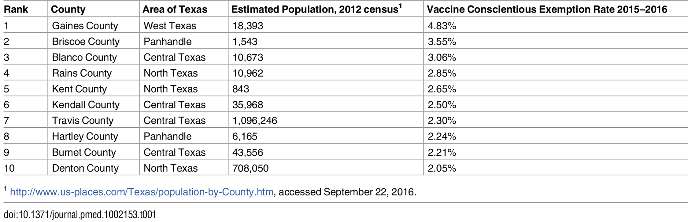 """Rank of leading Texas county vaccine """"conscientious exemption"""" rates (based on information from the Texas Department of State Health Services <a href=&quot;https://www.dshs.texas.gov/immunize/coverage/Conscientious-Exemptions-Data.shtm&quot;>https://www.dshs.texas.gov/immunize/coverage/Conscientious-Exemptions-Data.shtm</a>)."""