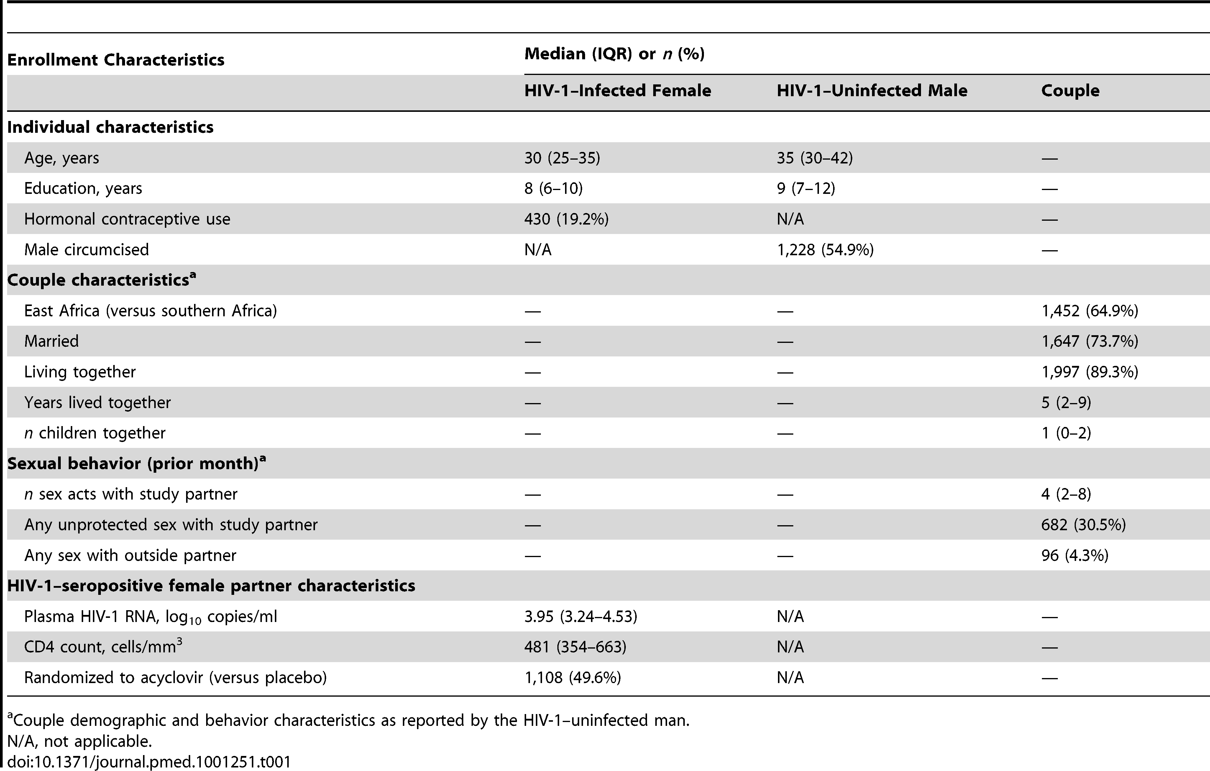 Enrollment characteristics, prospective study of 2,236 African HIV-1–seropositive women and their HIV-1 uninfected male partners.