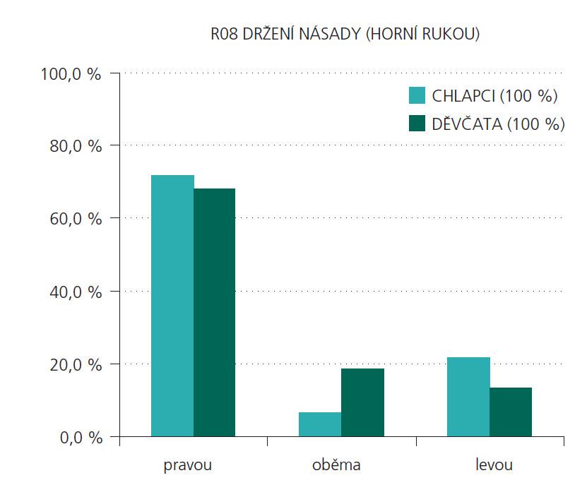 """Porovnání distribučních rozložení odpovědí na otázku R08 mezi chlapci a děvčaty. Kroužkem jsou vyznačeny statisticky signifikantně rozlišitelné skupiny (chí- kvadrát = 8,527; p = 0,014; v kategorii """"oběma"""" děvčata > chlapci)."""