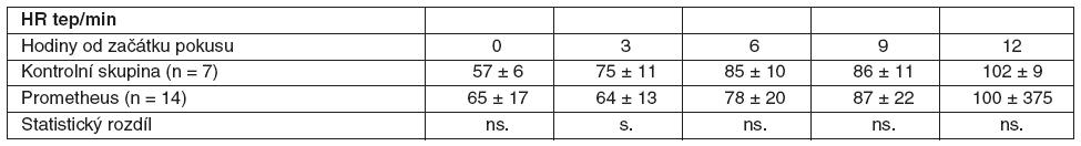 Srovnání průměrných hodnot HR včetně SD ve skupině zvířat s ASJ léčeným FPSA a u kontrolní skupiny bez léčby SD – standardní odchylka, ns. – neliší se, p > 0,05, s.- statisticky významný rozdíl, p < 0,05