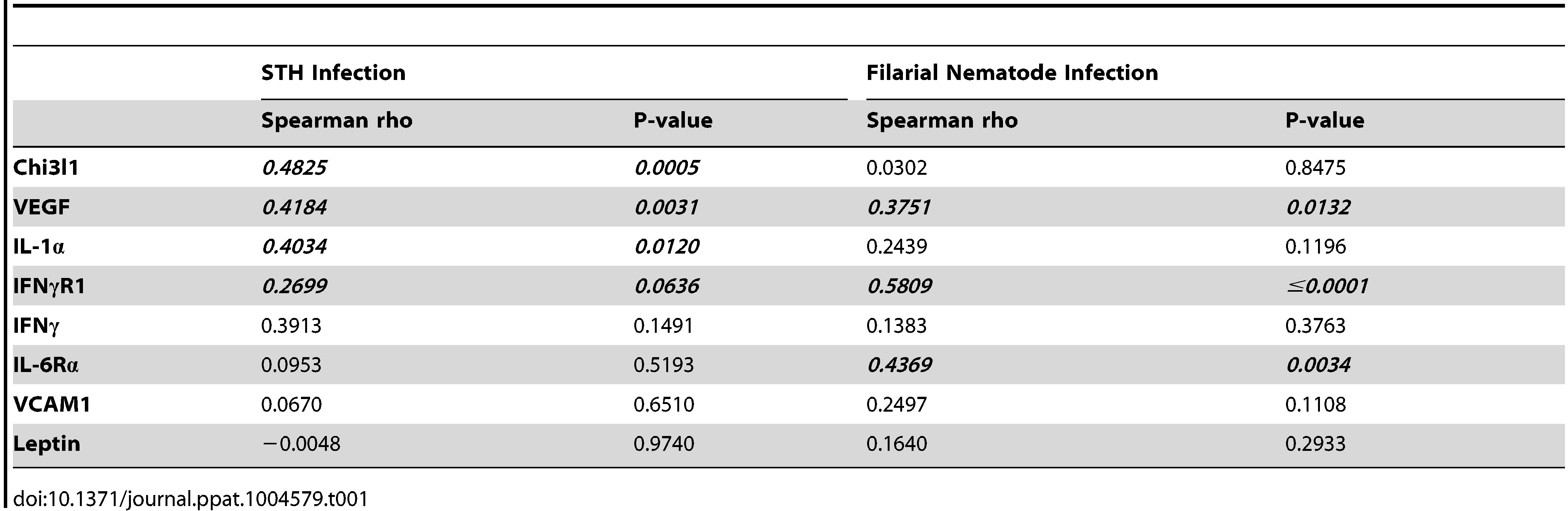 Many inflammatory factors are positively correlated with resistin in humans infected with soil-transmitted helminths or filarial nematodes.