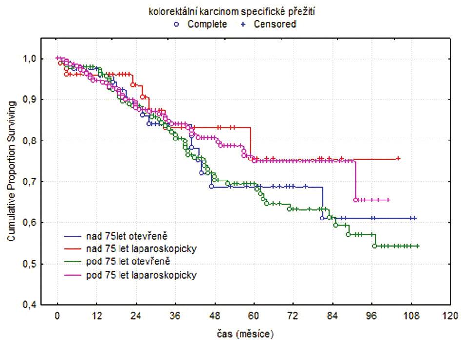 Kaplanovy-Meierovy křivky, kolorektální karcinom specifické přežití Fig. 2. Kaplan-Meier curves, colorectal cancer specific survival