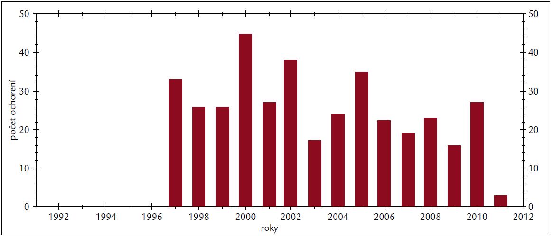 Výskyt leptospirózy. Výskyt za 20 rokov v SR.