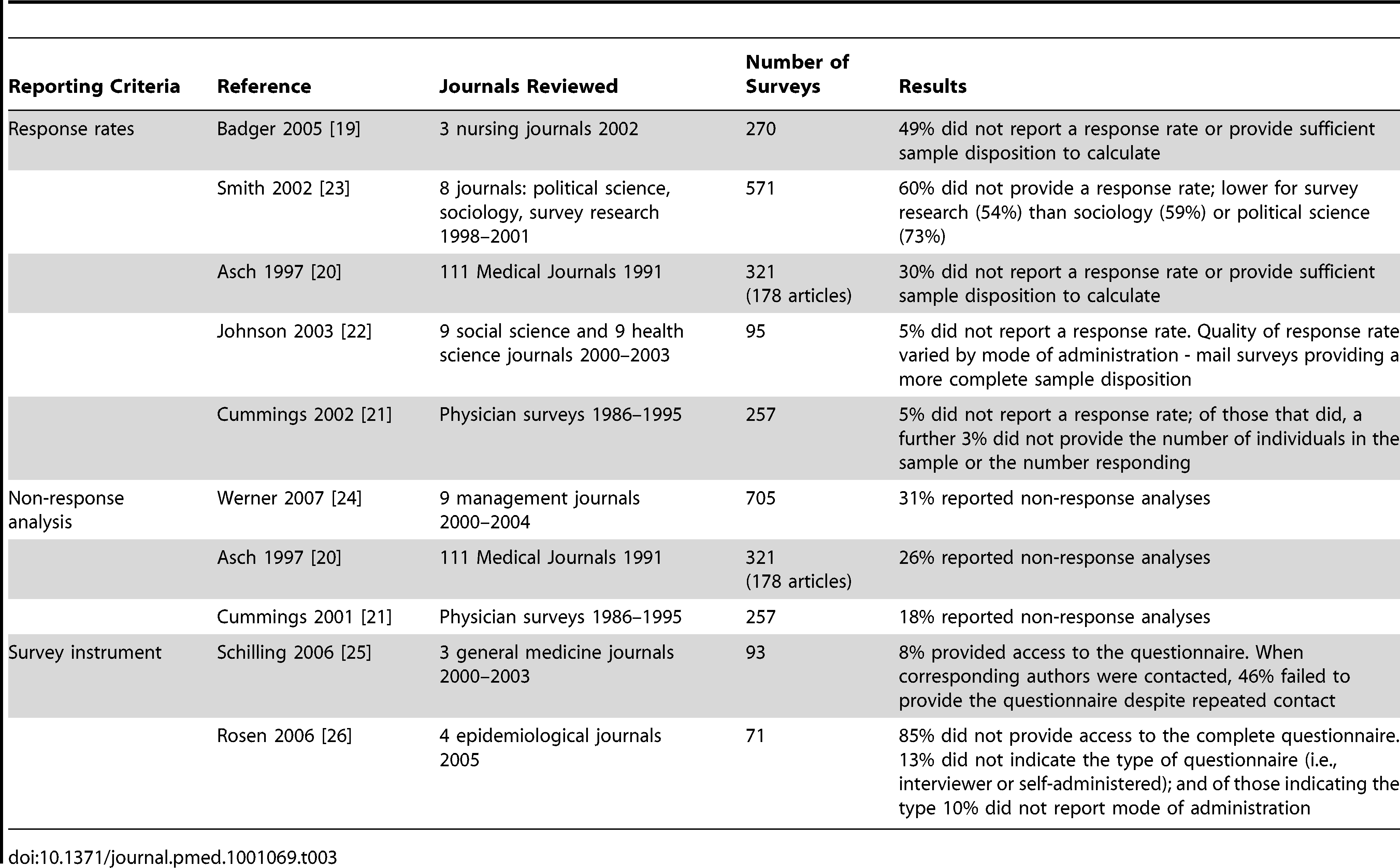 Systematic review – evidence on the of quality of reporting of survey research.