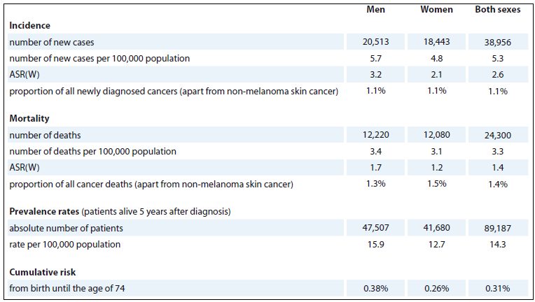 Tab. 1. Epidemiology of MM and immunoproliferative diseases (C90 + C88) in Europe (source: GLOBOCAN 2012).