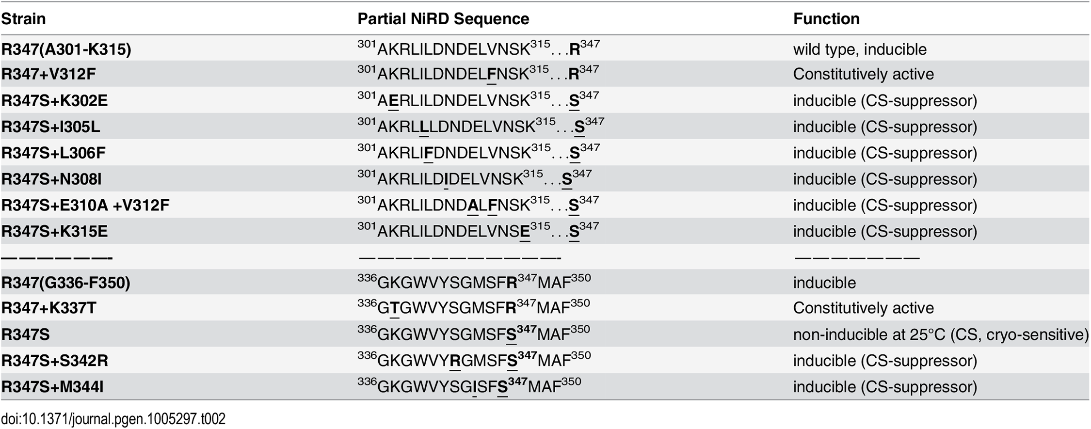 Amino acid changes and phenotypes of NirA mutants.