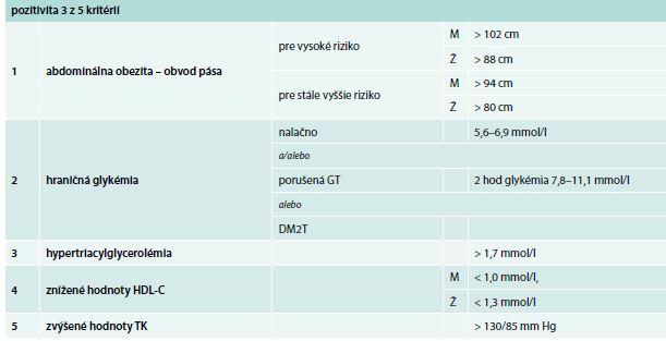 Tab. Diagnostické kritériá metabolického syndrómu podľa konsenzu AHA/NHLBI a IDF