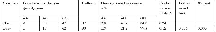 Srovnání mezi alkoholiky s normálním barvocitem (Norm) a alkoholiky s porušeným barvocitem (Barv).