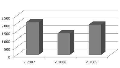 Figure 4. Premature deliveries from 2007 to 2009 [4]