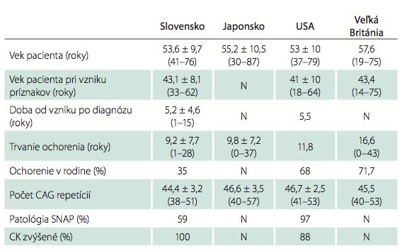 Porovnanie údajov súborov pacientov – spracované podľa [4–6].