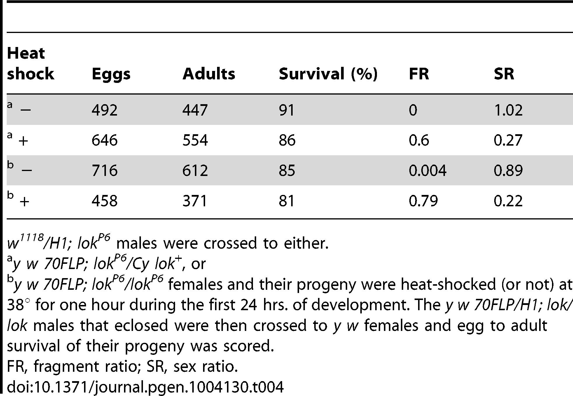Viability of eggs fertilized by <i>y w 70FLP3F/DcY, H1; lok/lok</i> males.