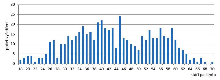 Počet vyšetření podle stáří pacientů.