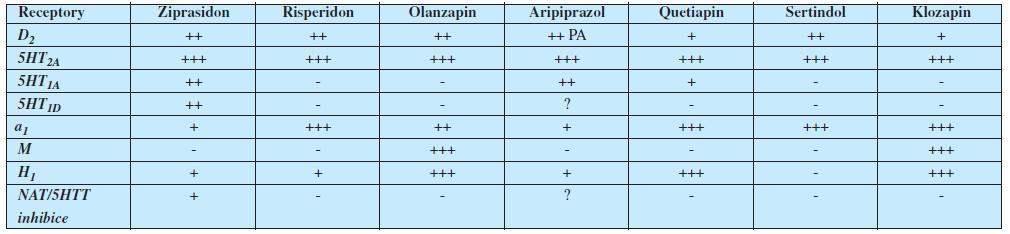 Relativní receptorové afinity hlavních antipsychotik 2. generace