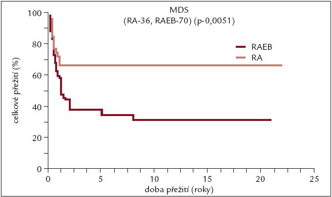 Pravděpodobnost přežití pacientů s MDS po alogenní transplantaci v závislosti na pokročilosti onemocnění.