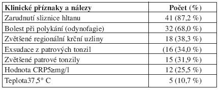 Klinické příznaky a nálezy u akutní tonzilofaryngitidy vyvolané streptokoky sérologické skupiny C.