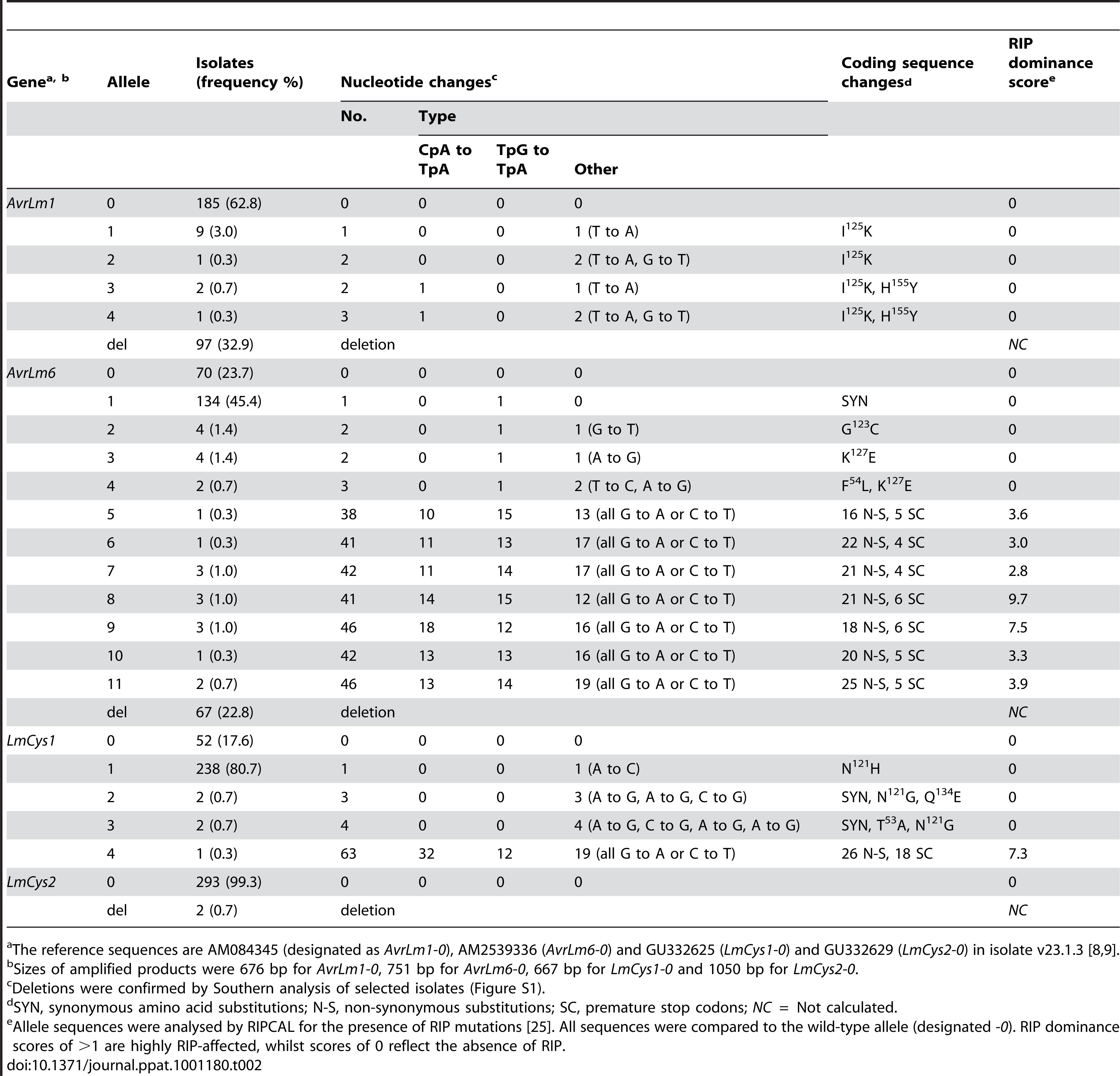 Alleles of <i>AvrLm1</i>, <i>AvrLm6, LmCys1</i> and <i>LmCys2</i> in 295 Australian isolates of <i>Leptosphaeria maculans</i>.