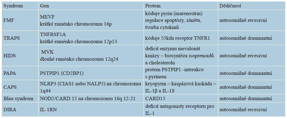 Genetika vybraných monogenních autoinflamatorních syndromů