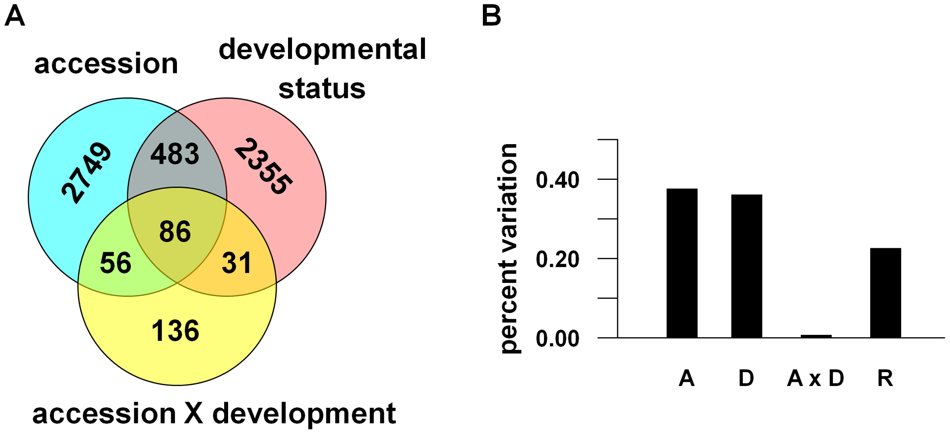 Components of transcriptional variance in <i>A. thaliana</i> in the field.