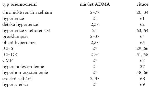 Onemocnění zvyšující koncentraci ADMA v plazmě/séru (vzhledem ke zdravým kontrolám).