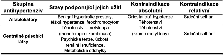 Indikace a kontraindikace alfablokátorů a centrálně působících látek