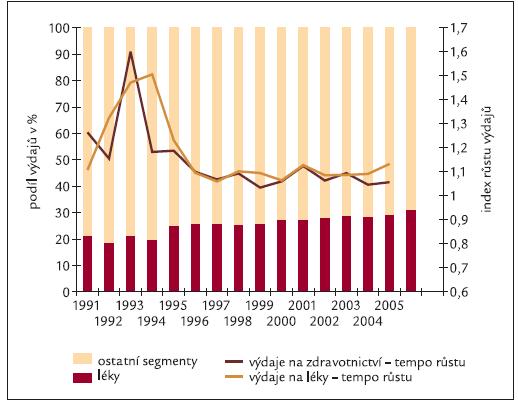 Podíl výdajů na léky na celkových výdajích a indexy vývoje v letech 1991–2005.