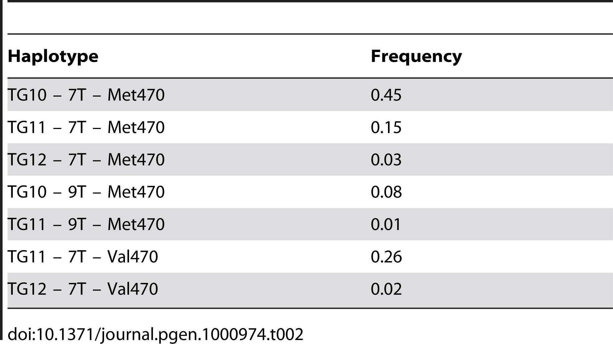 Frequencies of the <i>CFTR</i> haplotypes in the Hutterites.