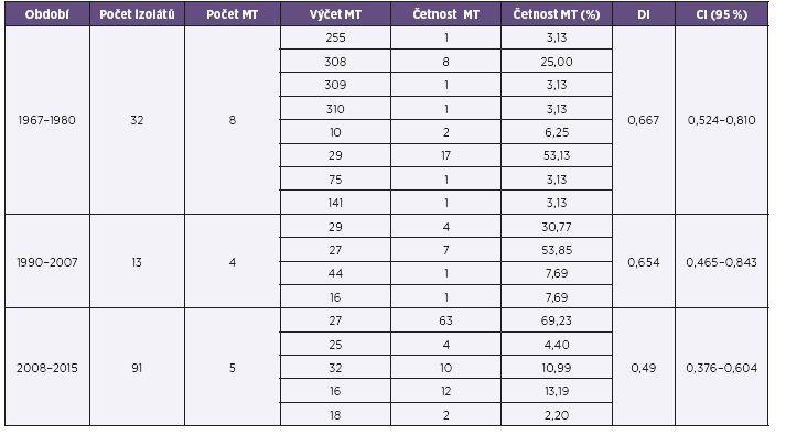 Přehled výsledků MLVA analýzy souboru kmenů <i>B. pertussis,</i> ČR, 1967–1980, 1990–2007, 2008–2015 (červen) Table 2. MLVA analysis of <i>B. pertusis</i> strain collection, Czech Republic, 1967–1980, 1990–2007, 2008–2015 (June)