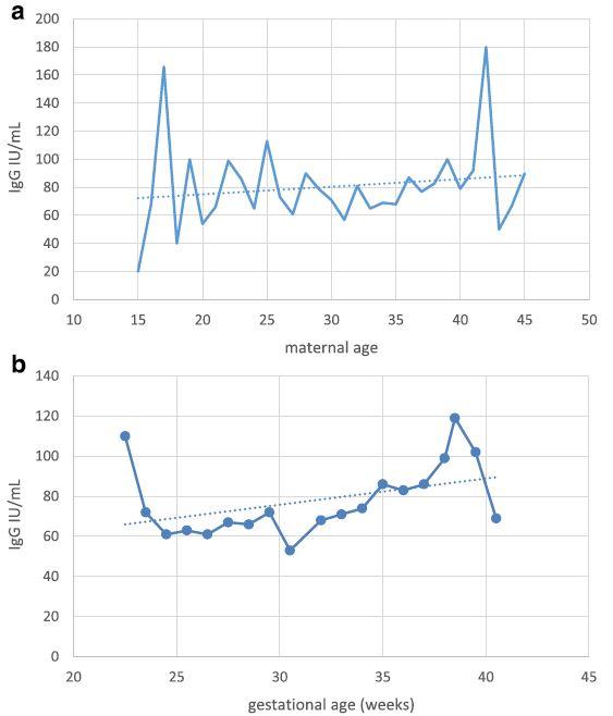 a Anti-rubella IgG titer in newborns in relation to maternal age. b Anti-rubella IgG titer in newborns in relation to gestational age