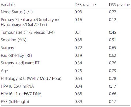 Log-Rank analysis for disease free survival (DFS) and disease specific survival (DSS
