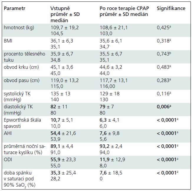 Změny ve studovaných antropometrických, klinických a parametrech OSA (vstupně a po roce terapie).