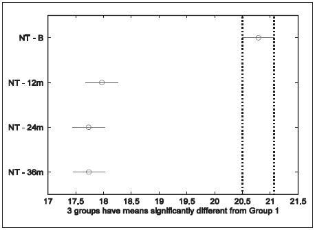 Nitrooční tlak za 1, 2 a 3 roky po SLT (95% konfidenční intervaly)