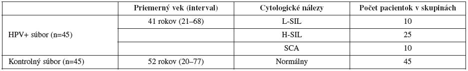 Charakteristika súboru pacientok