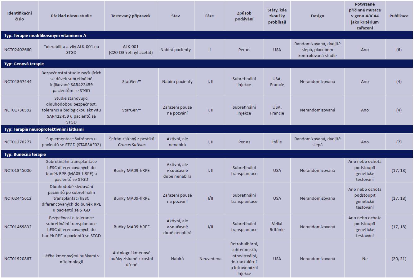 Registrované klinické zkoušky testující nové terapie pro Stargardtovu makulární degeneraci (STGD)