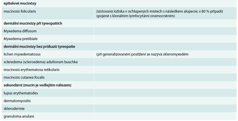Přehled základních kožních mucinóz [1,4]