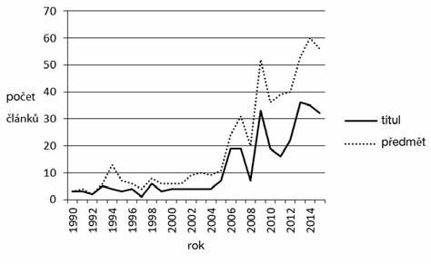 Vývoj počtu publikovaných článků s klíčovými slovy conscientious objection (výhrada svědomí) za léta 1990–2015 evidovaných ve všech databázích WOS
