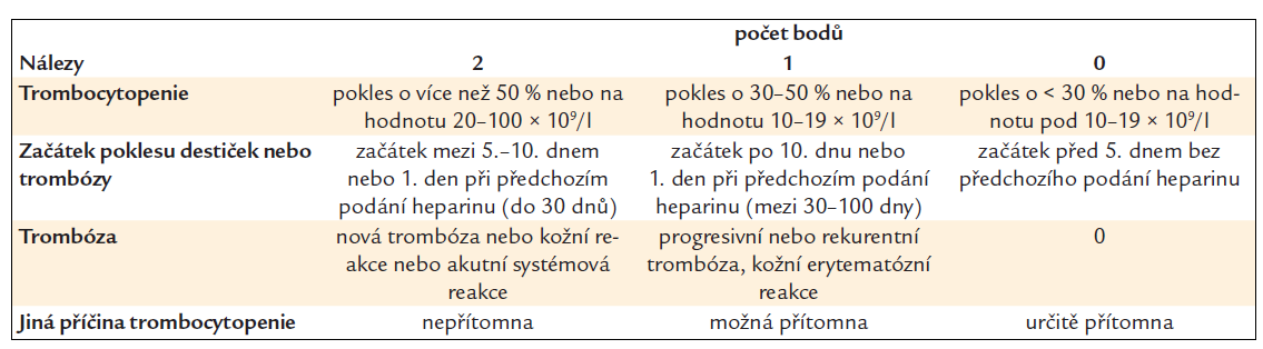 Kritéria klinické pravděpodobnosti HIT – 4T skóre.