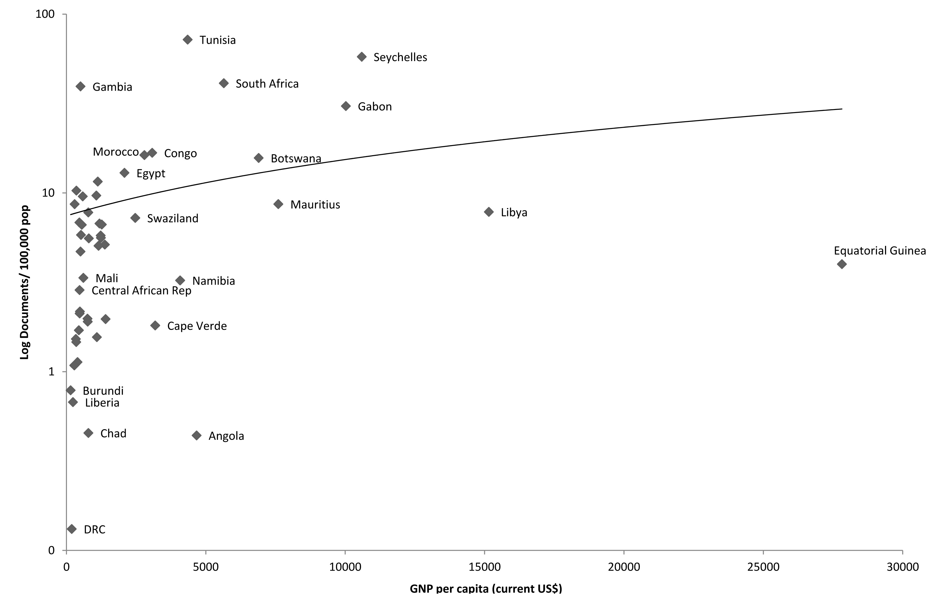 Association between publication output (1996–2010) and gross national product per capita (2008), Africa.